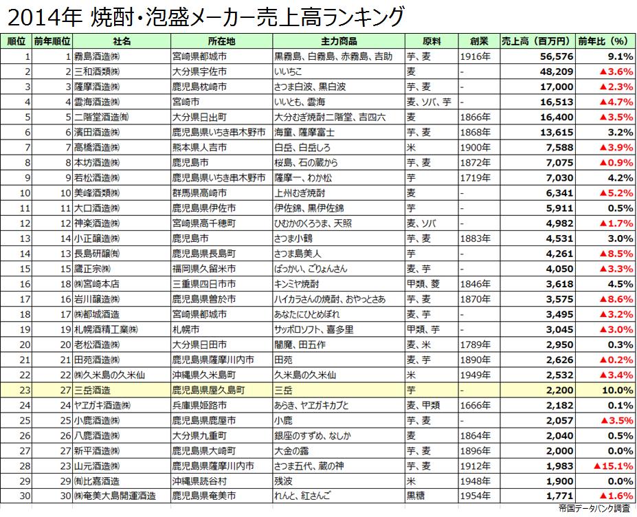 2014年焼酎・泡盛メーカー別売上高ランキング
