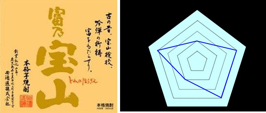 冨乃宝山評価
